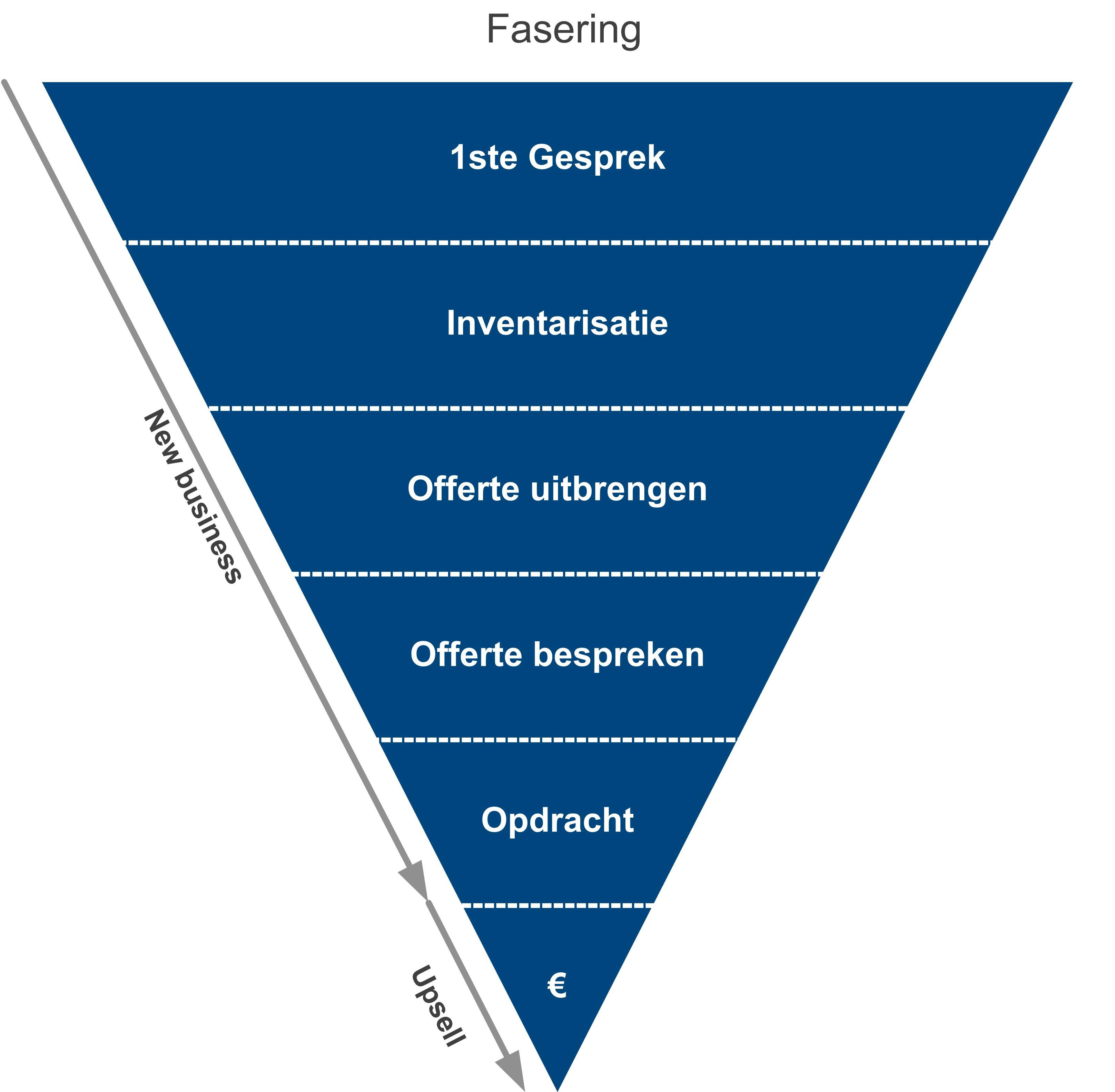 plan van aanpak sales voorbeeld Uw Salesplan 2012   Salesplan 2012 Verkoopplan 2012 voor de  plan van aanpak sales voorbeeld